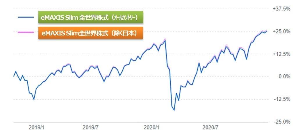 eMAXIS Slim 全世界株式のオールカントリーと除く日本のチャート比較