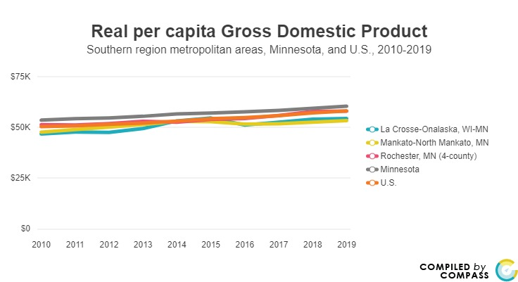 <a href = 'https://www.mncompass.org/chart/k173/economic-output-gdp' target='_blank' >Real per capita GDP Greater MN</a>