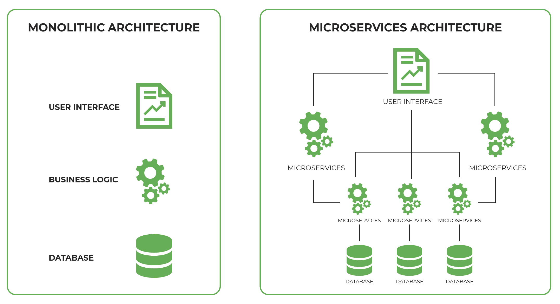 Microservice Based Architecture