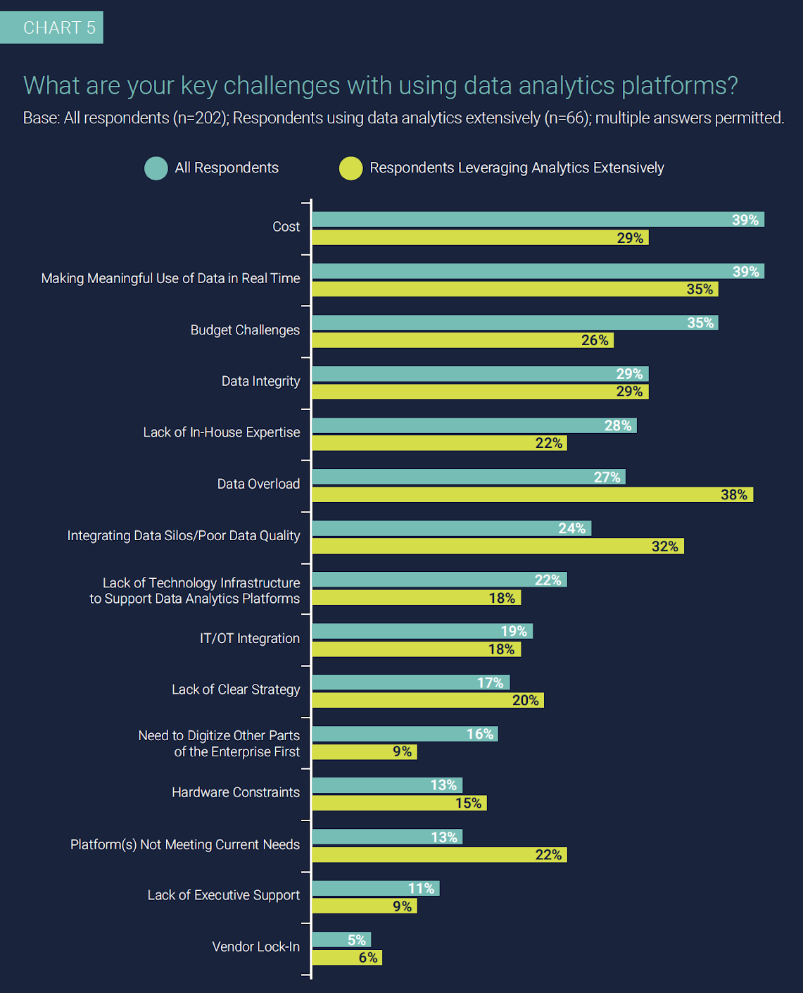 Chart 5: What are your key challenges with using data analytics platforms? Base: All respondents (n=202); Respondents using data analytics extensively (n=66); multiple answers permitted.