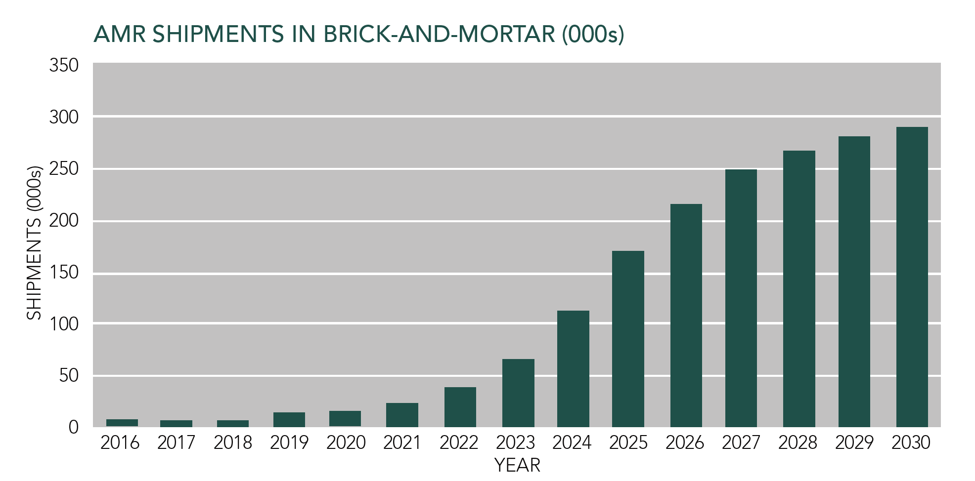 AMR Shipments in Brick-and-Mortar (000s)