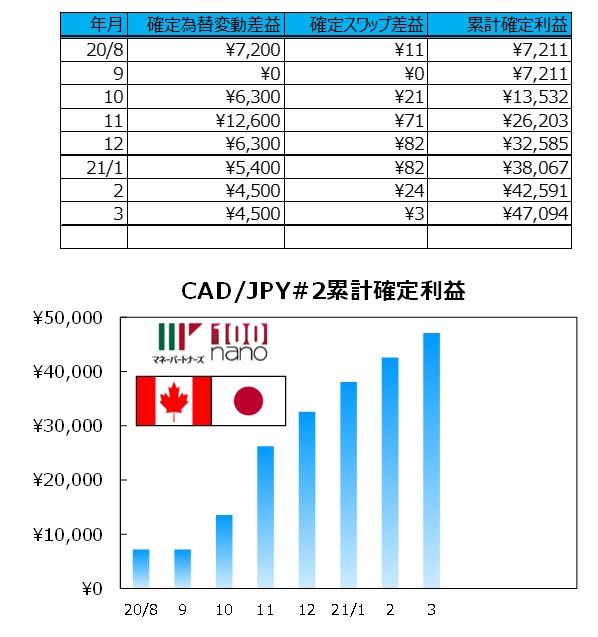 ココの連続予約注文CAD/JPY#2の実績グラフ