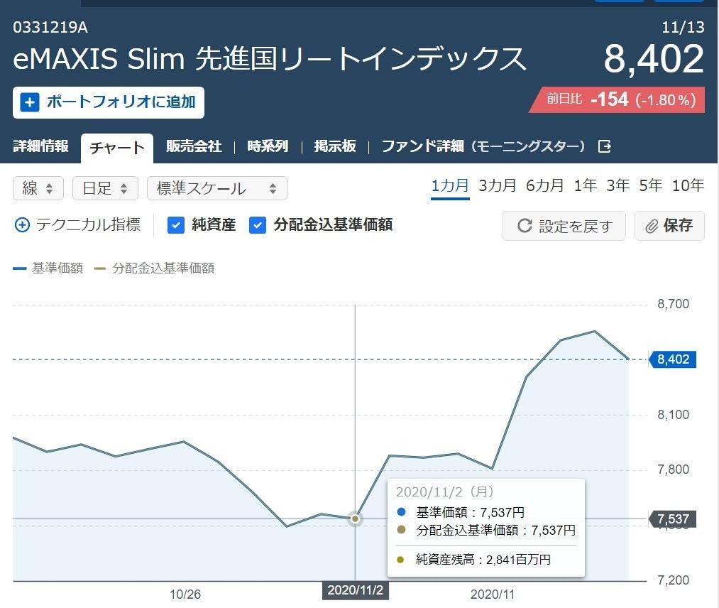 eMAXIS Slim 先進国株式リートインデックス約定11月2日