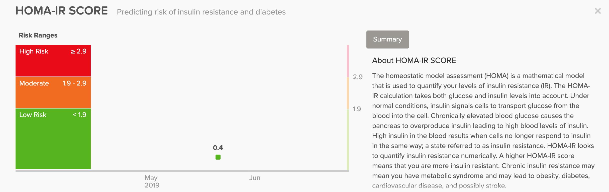 HOMA-IR Insulin Resistance Marker