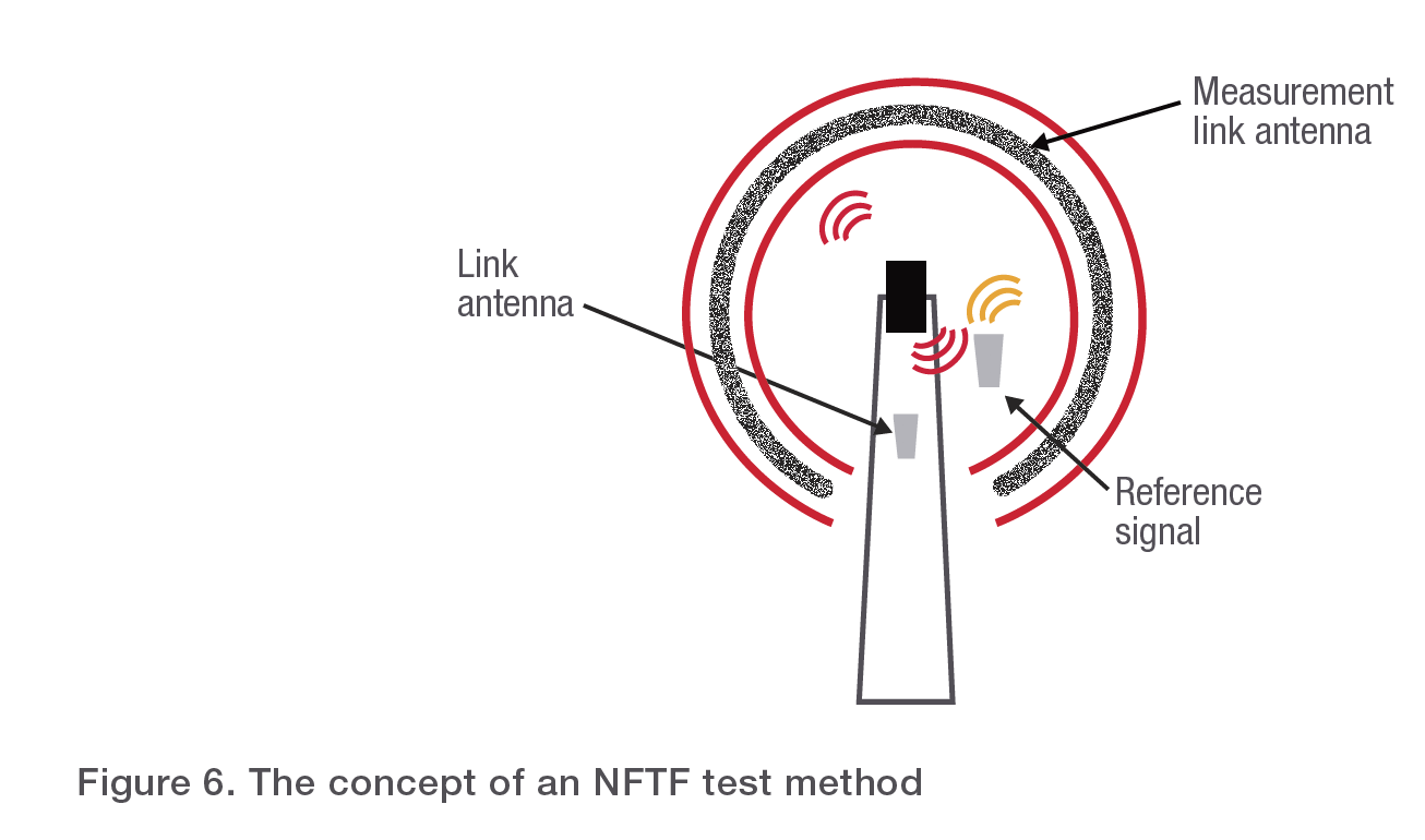 Figure 6. The concept of an NFTF test method