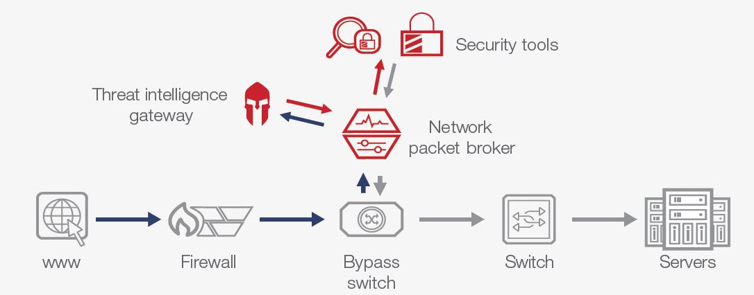 Threat Intelligence Gateways Reduce False-Positive Security Alerts