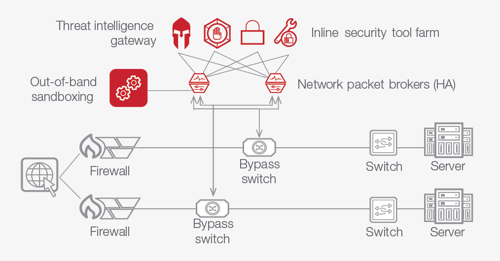 High Availability Makes Inline Security Tool Deployments More Reliable