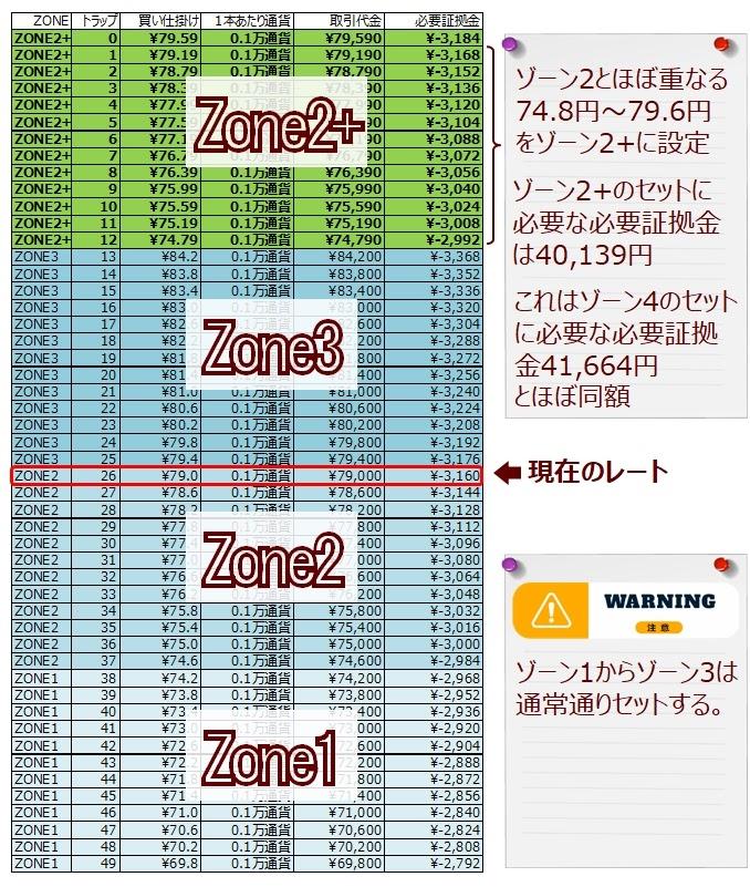 ココのCAD/JPYグリッドトレード(トラリピ)のゾーン4をゾーン2+に割り当てた場合(ゾーンスワップの説明)