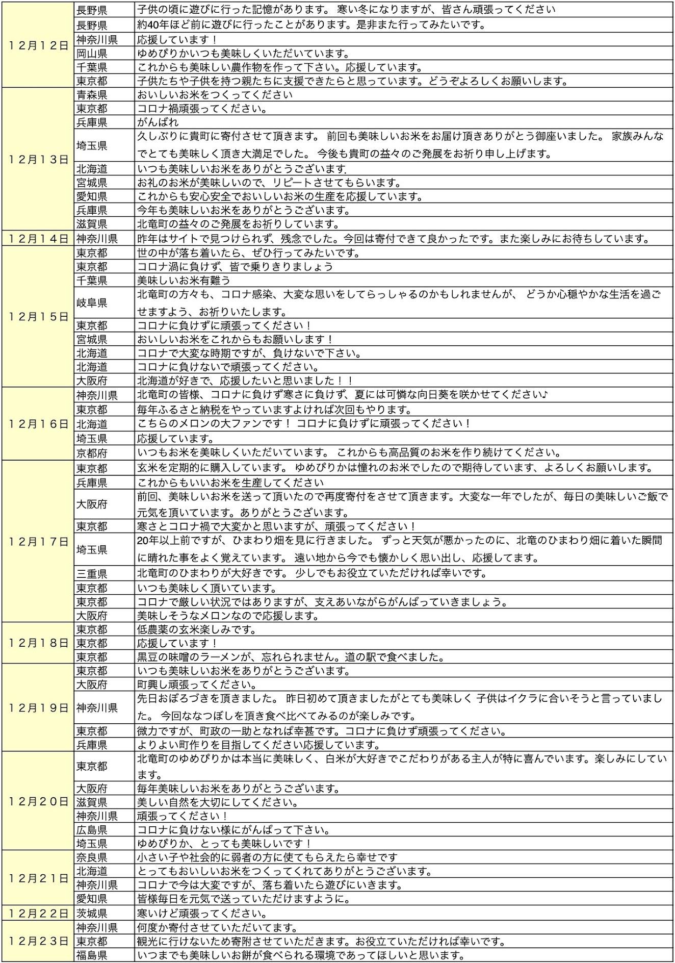 北竜町ふるさと納税・応援メッセージ(2020年12月分)2ページ