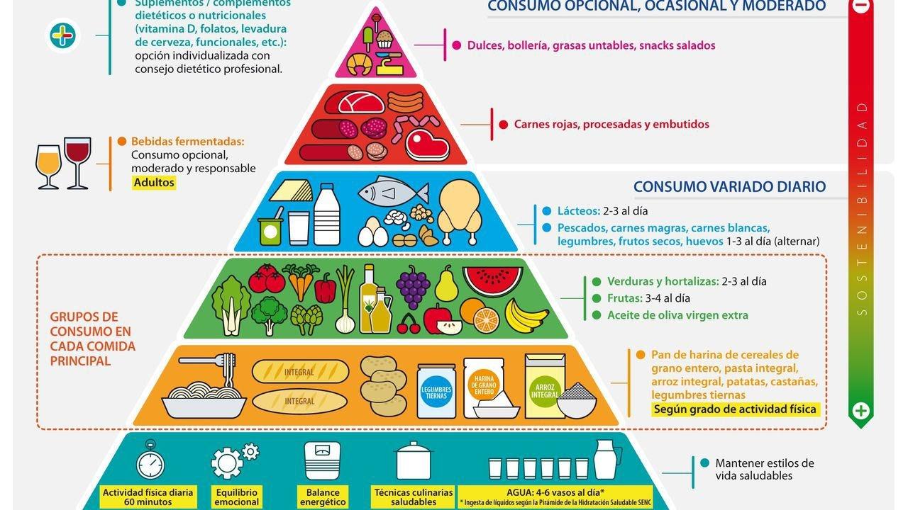 nueva pirámide alimenticia españa