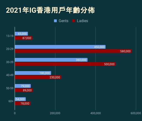 香港Instagram用戶的年齡分佈