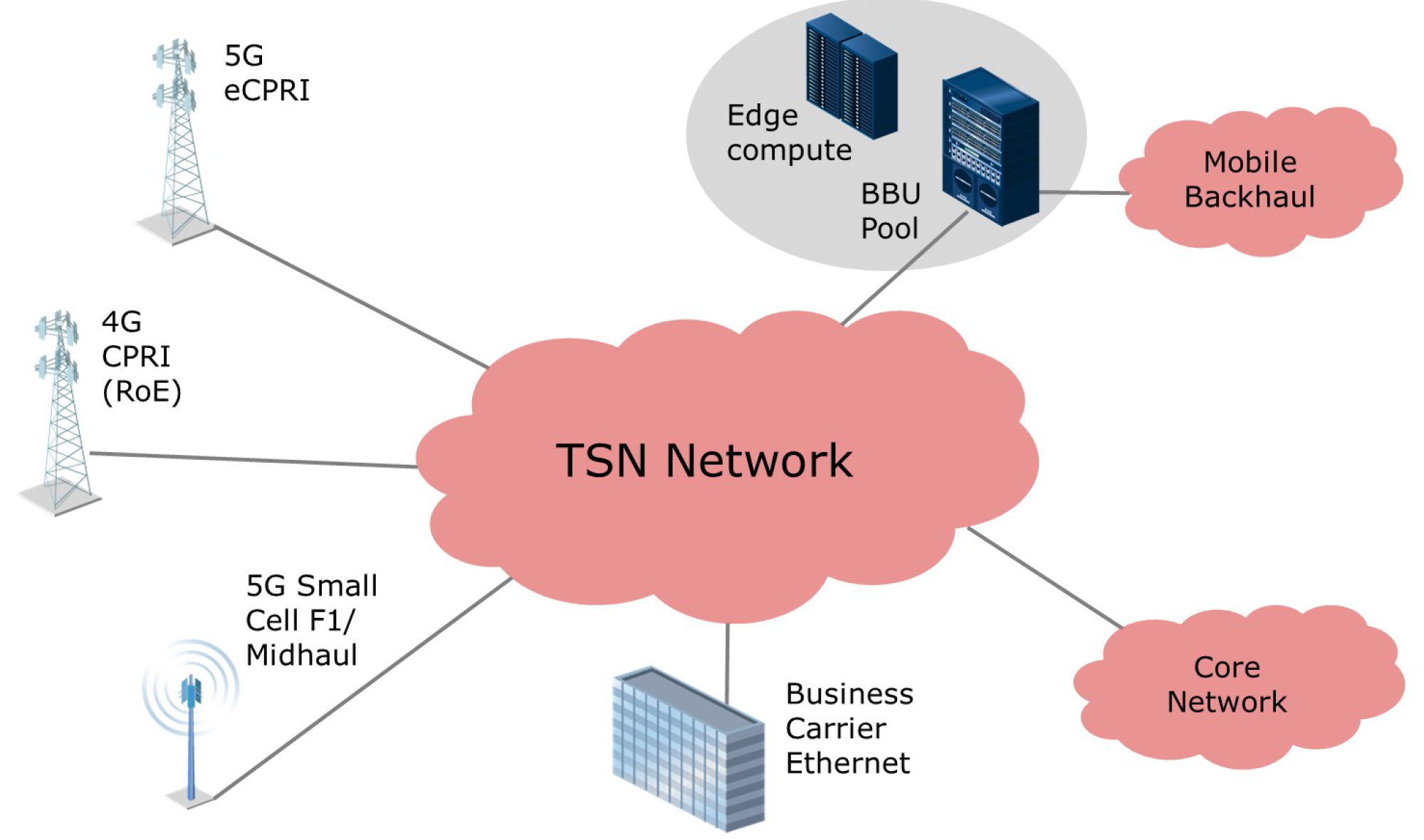 Figure 4: Converged Mobile Transport with TSN for Fronthaul. Source: Heavy Reading, 2020