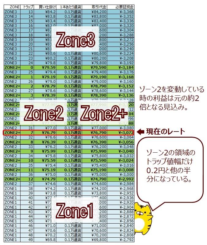 ココのCAD/JPYトラリピのゾーン4をゾーン2+に割り当てた場合、ソート後(ゾーンスワップの説明)
