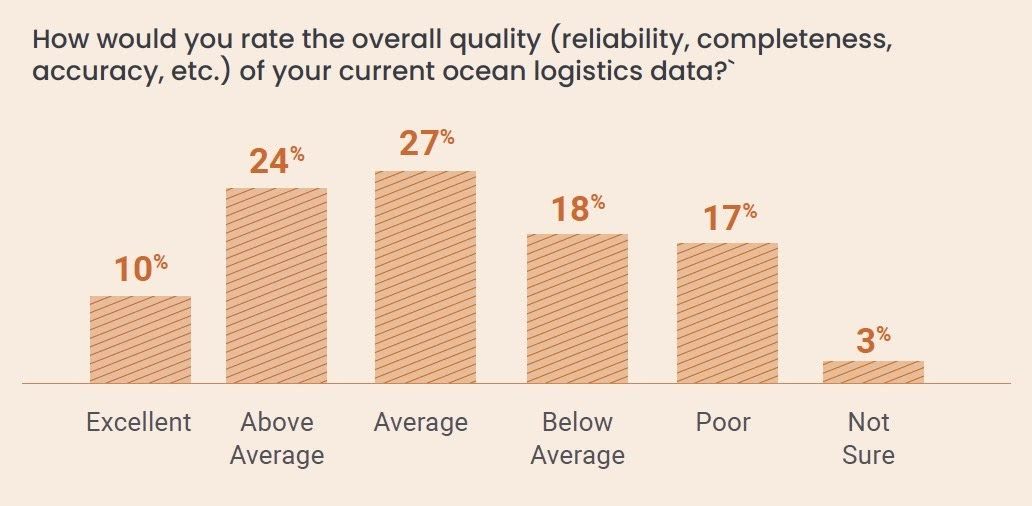 How would you rate the overall quality (reliability, completeness, accuracy, etc.) of your current ocean logistics data?