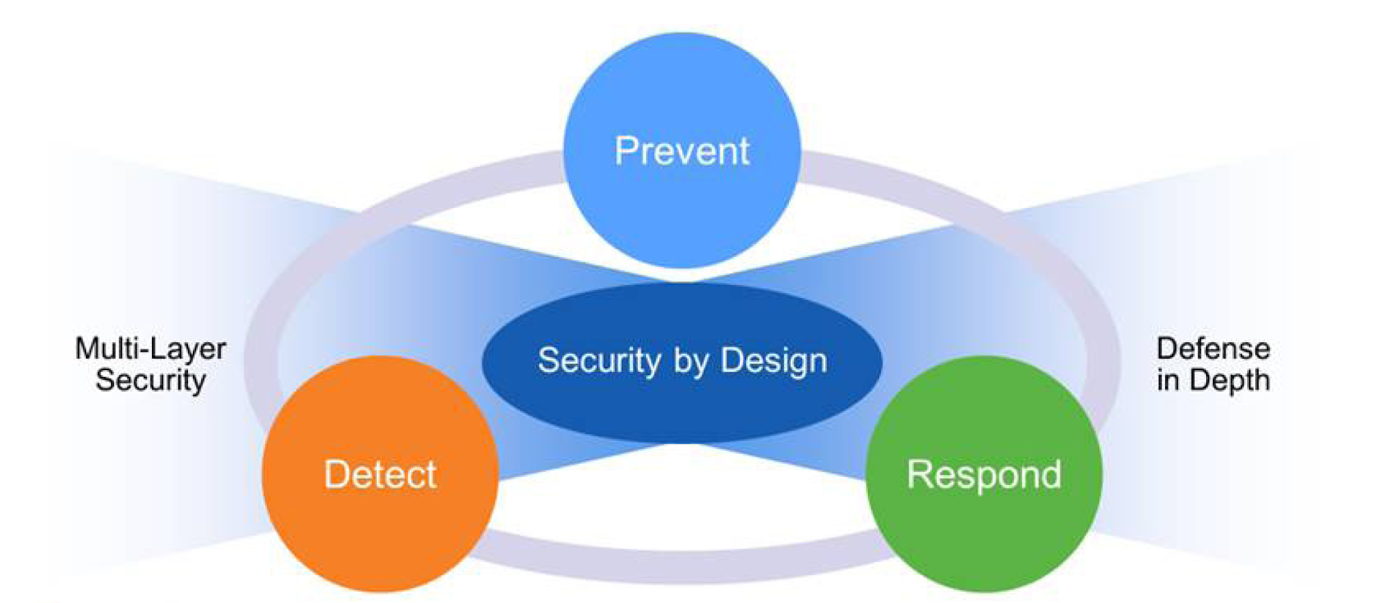 IoT Security: 360-Degree Approach