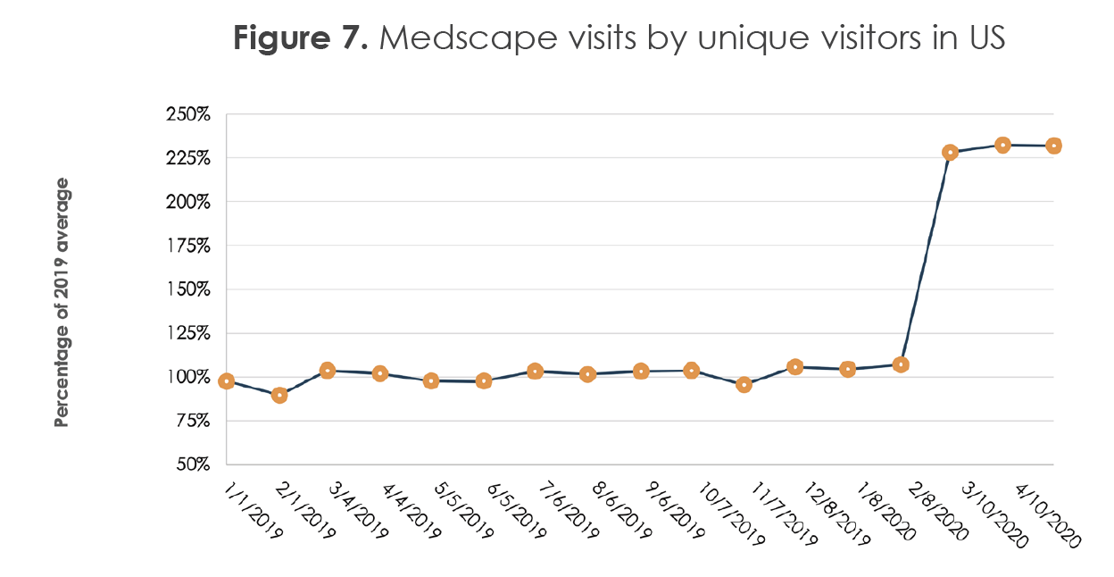 Figure 7. Medscape visits by unique visitors in US