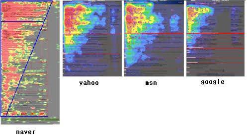 아이트래킹 heatmap