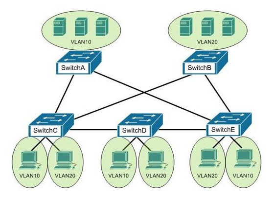 You are the switch administrator for InterConn. The network is physically wired as shown in the diagram.