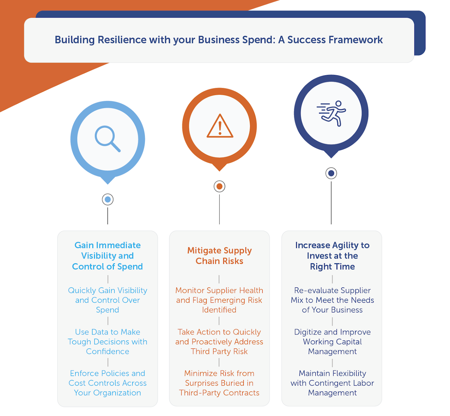 A framework for Finance and Procurement leaders to build resilience in times of business uncertainty A