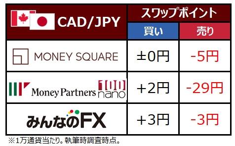 CAD/JPYスワップポイント