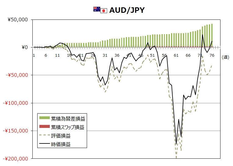 ココのトラリピ6月度AUD/JPYグラフ