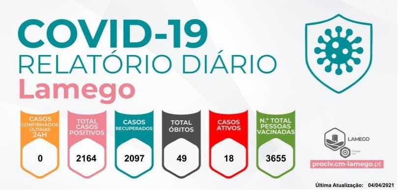 Não se registaram novos casos de Covid-19 no município de Lamego nas últimas 24h