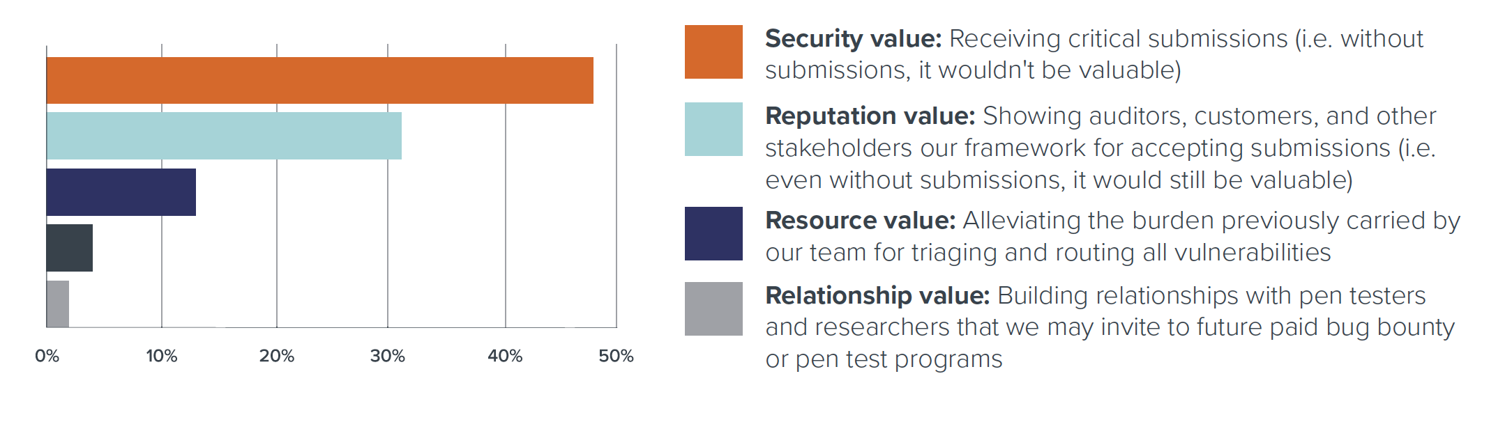 What do you believe is the main point of value for your vulnerability disclosure program?