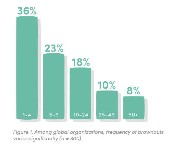 Figure 1. How many brownouts has your organization seen in the past three years? Among global organizations, frequency of brownouts varies significantly (n = 300)