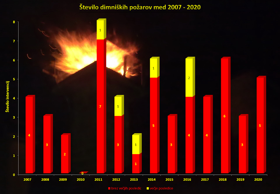 Statistika intervencij 2020