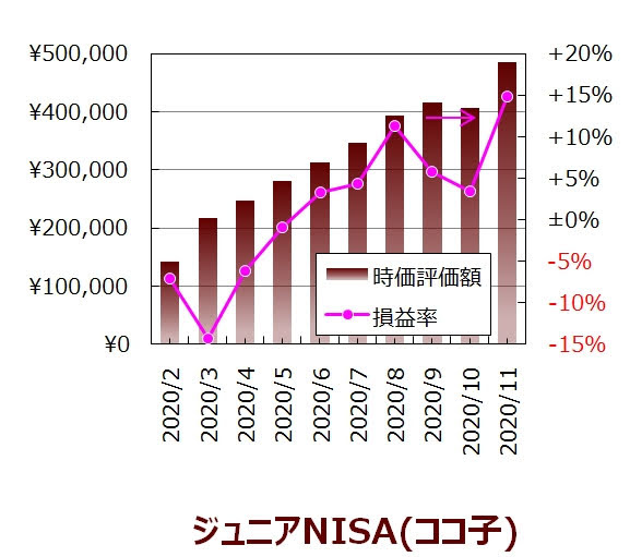 ココ子の11月度ジュニアNISA口座の実績グラフ