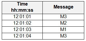 Client1 send messages to Queue1 as shown in the following table.