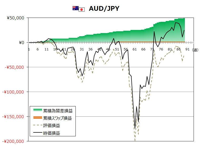 ココのトラリピ9月度AUD/JPYグラフ