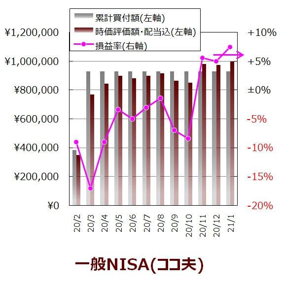 ココ夫の1月度一般NISA口座の実績グラフ