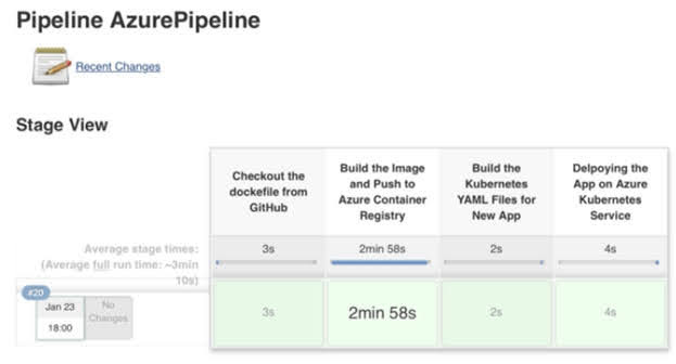 You can implement a Continuous Deployment pipeline.