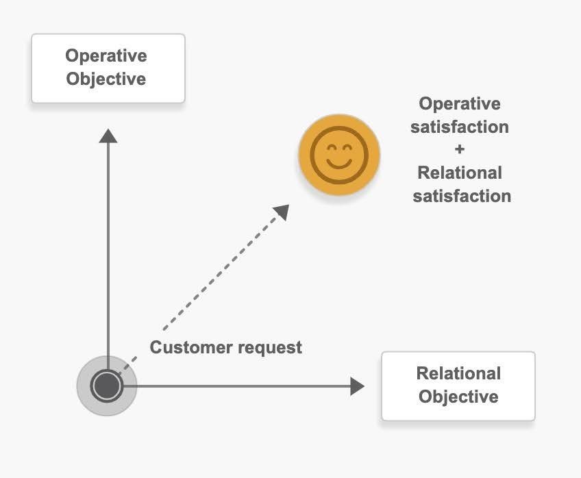 Operative satisfaction + Relational satisfaction: Meeting both expectations of the customer