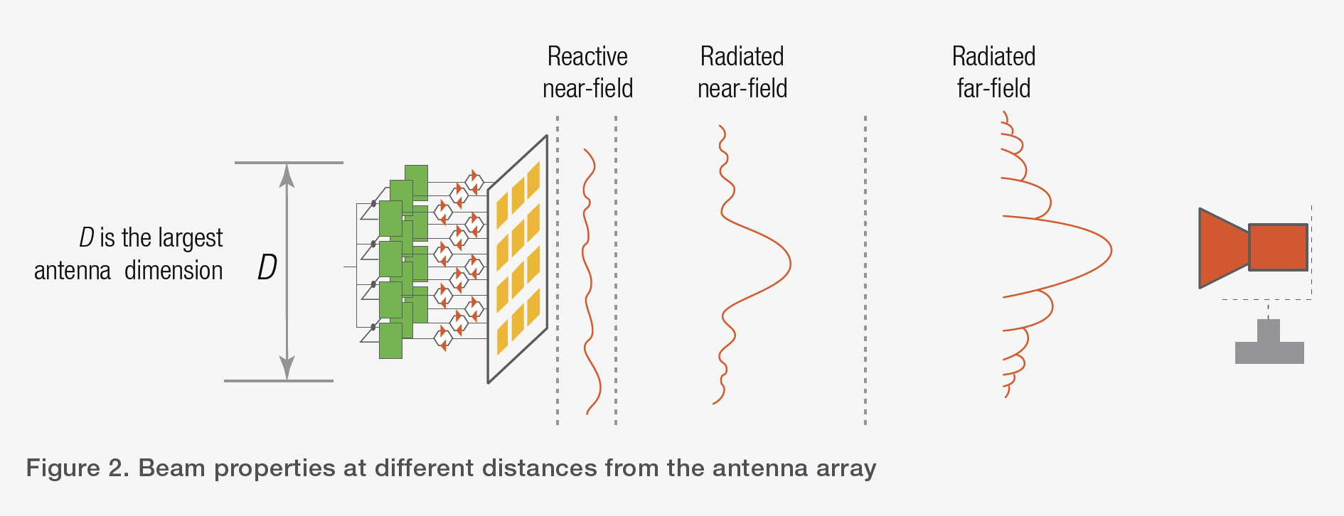 Figure 2. Beam properties at different distances from the antenna array