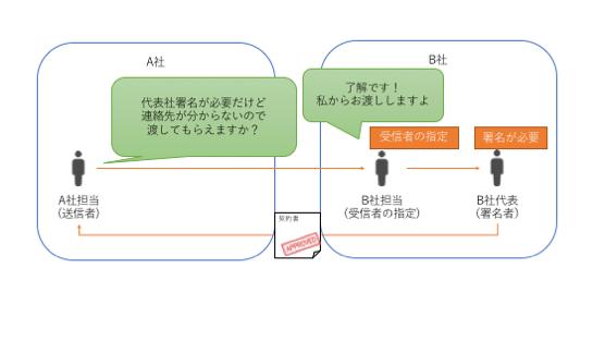 受信者の指定イメージ