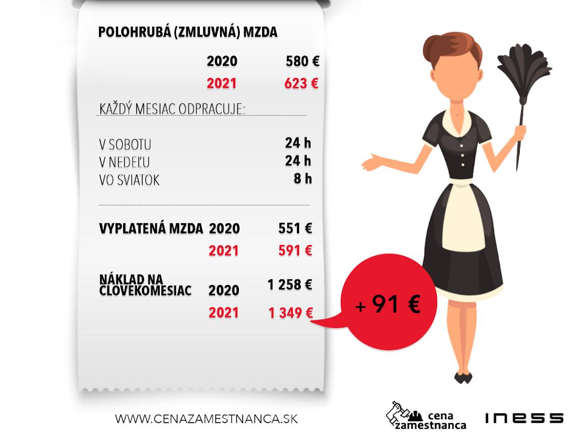 Cenazamestnanca.sk