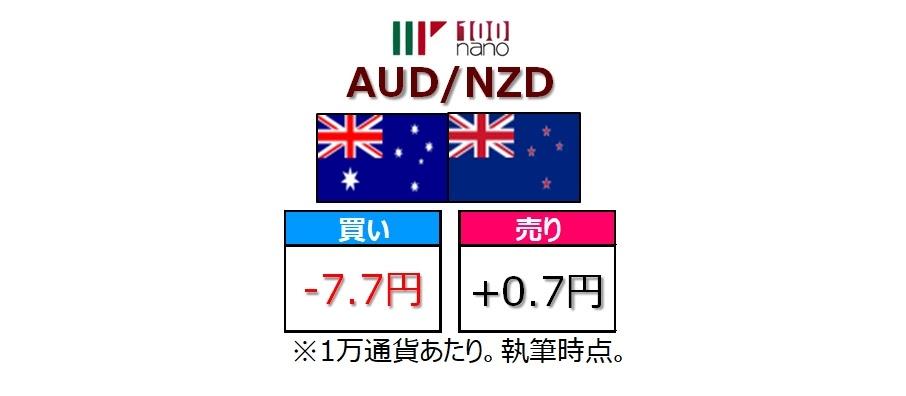 マネパnanoのAUD/NZDのスワップポイント