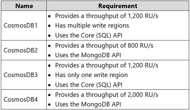 The developers at your company request that you create databases in Azure Cosmos DB as shown in the following table.