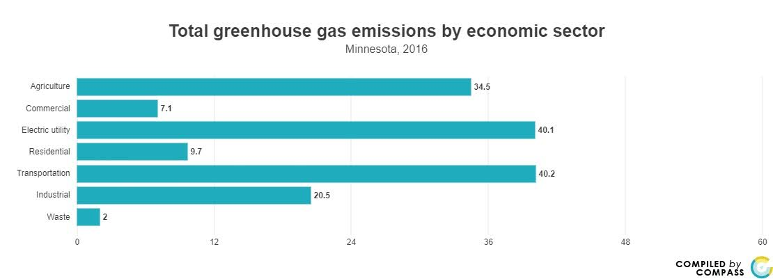 <a href = 'https://www.mncompass.org/chart/k193/greenhouse-gas-emissions#0-628-g' target='_blank' >Green House Emissions by Sector</a>