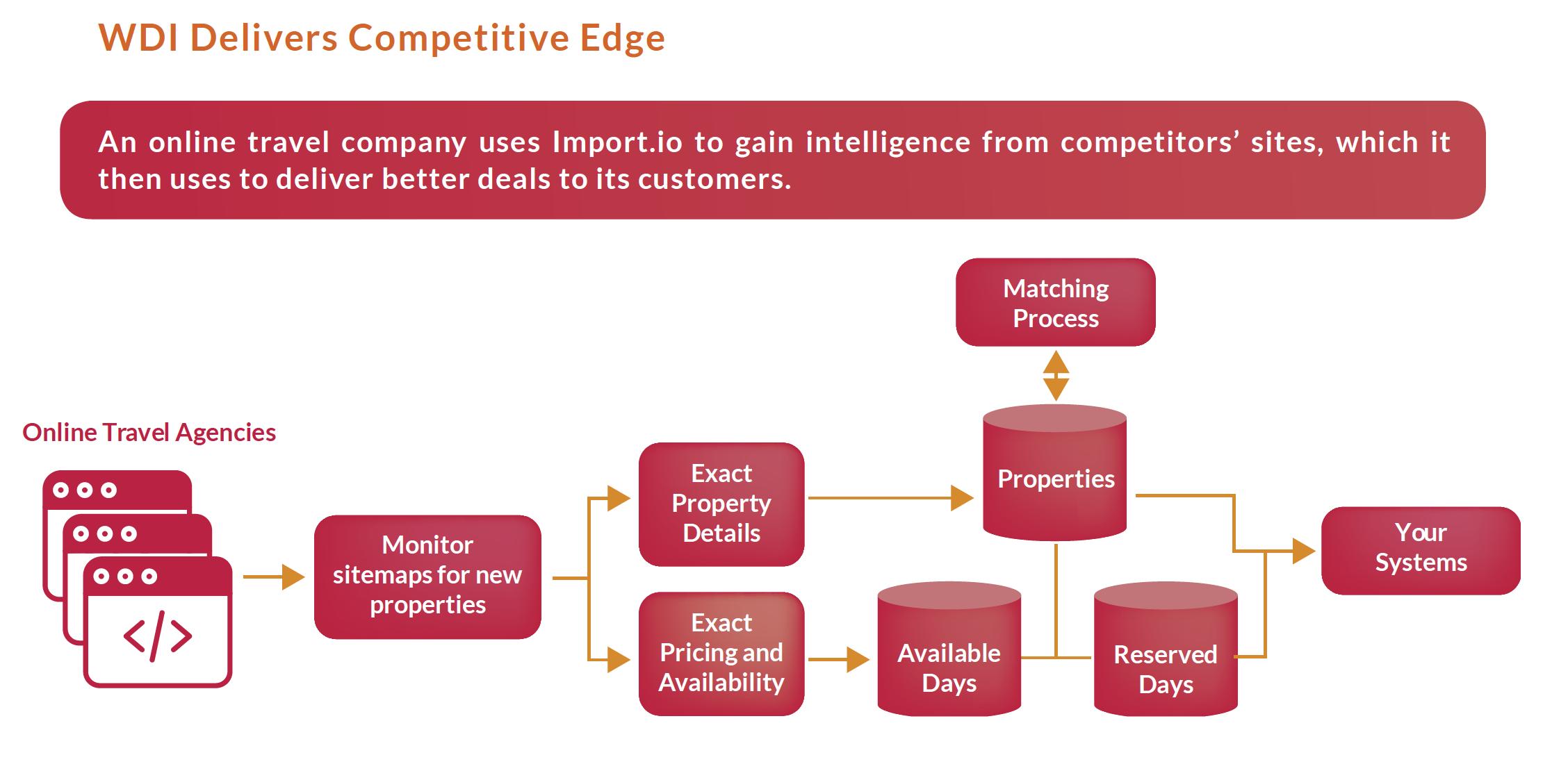 WDI Delivers Competitive Edge
