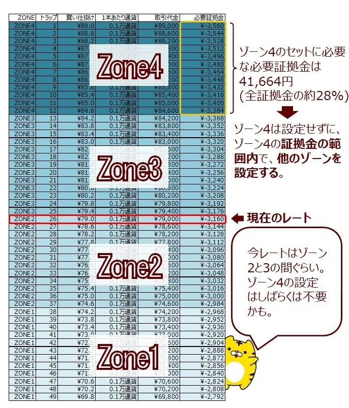 ココのCAD/JPYトラリピを4つのゾーンに分けてみたの追加説明(ゾーンスワップの説明)