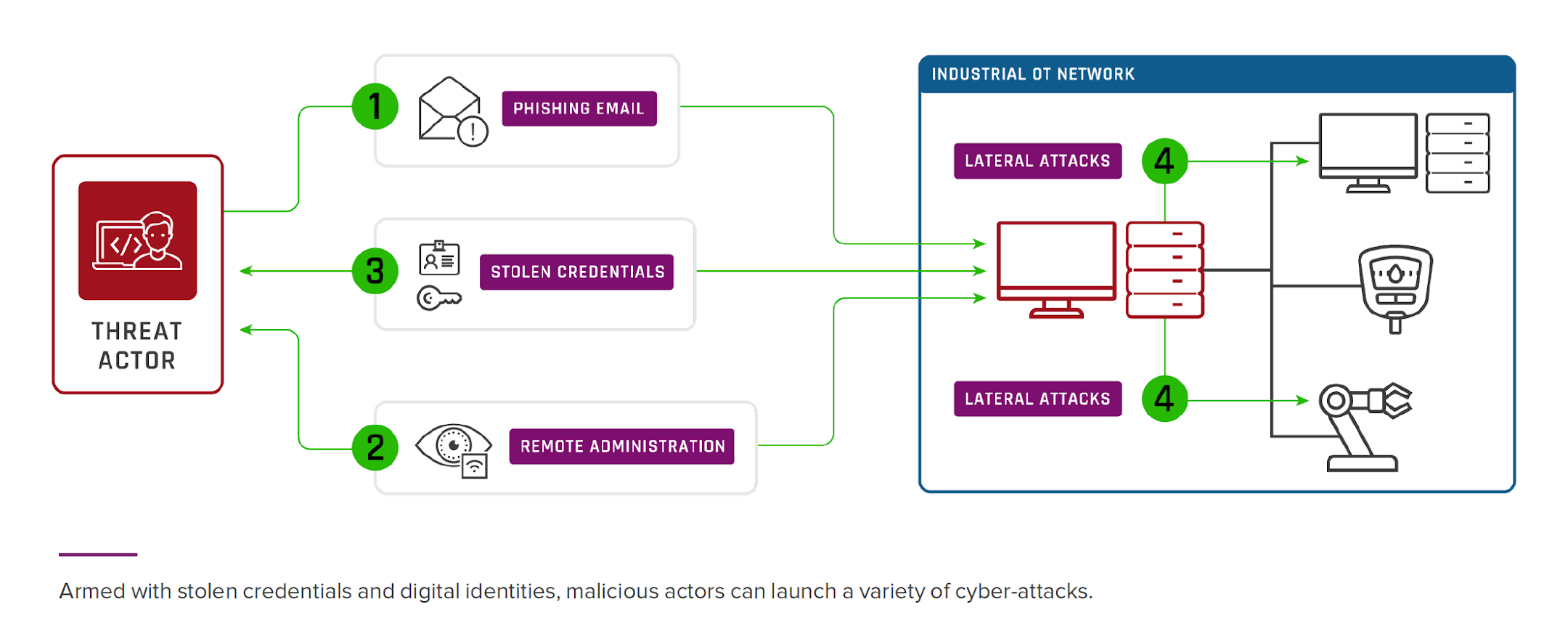 Armed with stolen credentials and digital identities, malicious actors can launch a variety of cyber-attacks.
