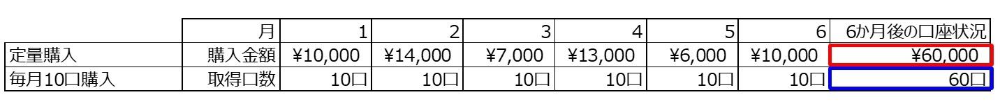 定量購入の場合の合計口数