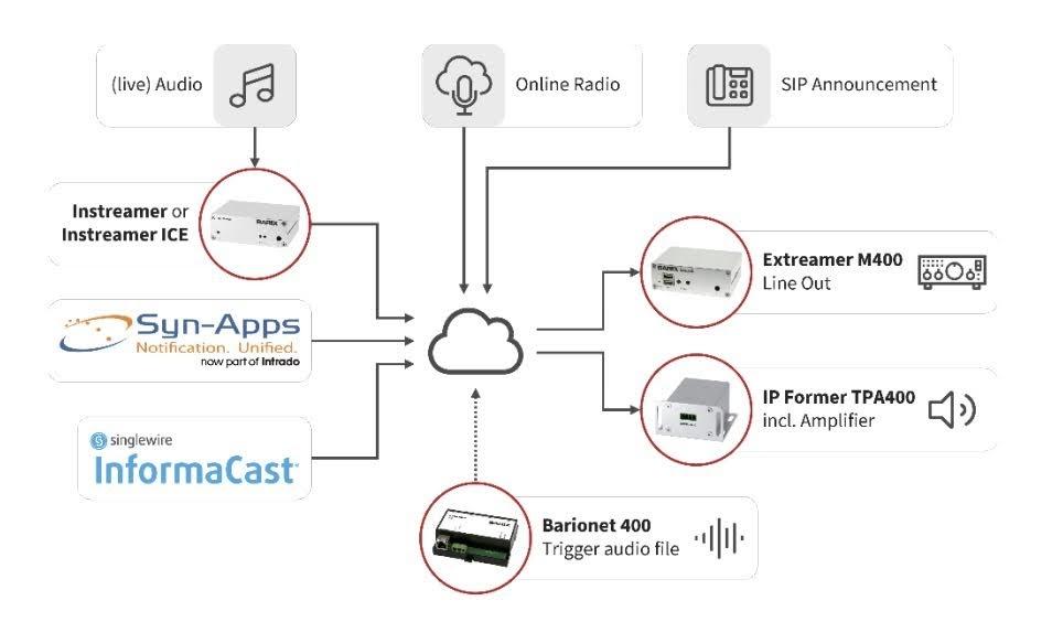 Barix Exstreamer M400 Multiformat IP Audio Decoder connection diagram