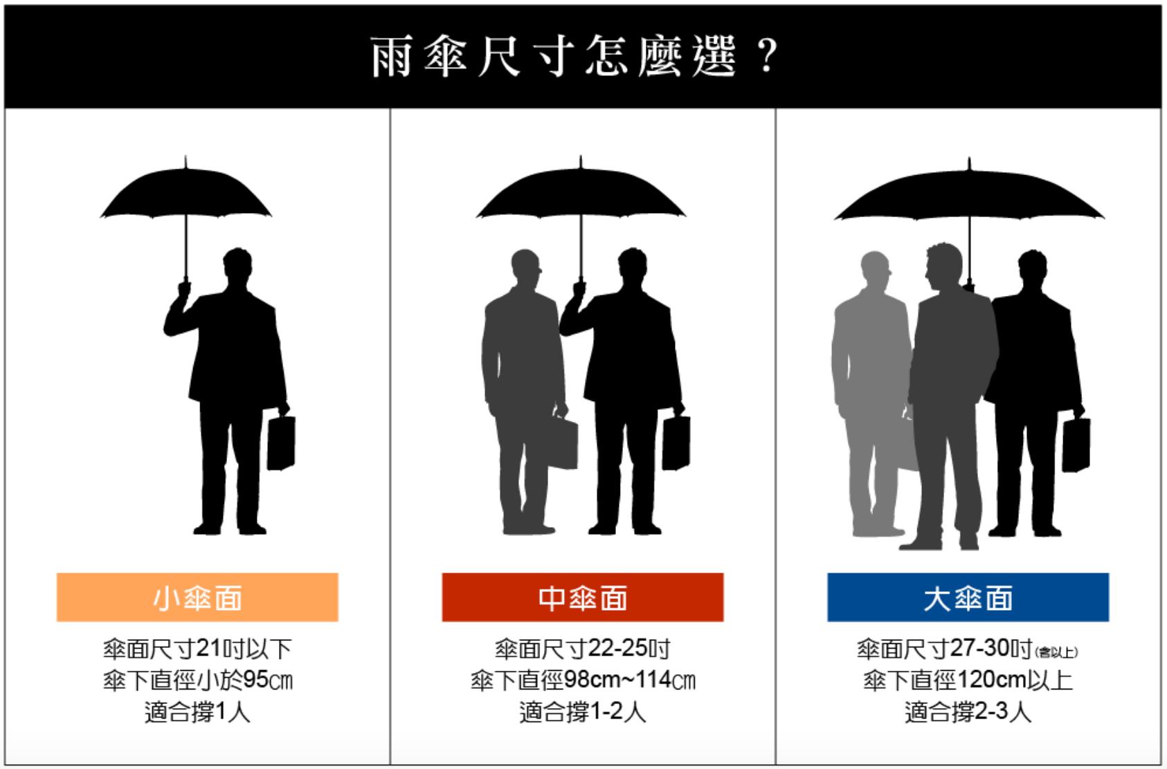 大振豐洋傘-雨傘尺寸選擇