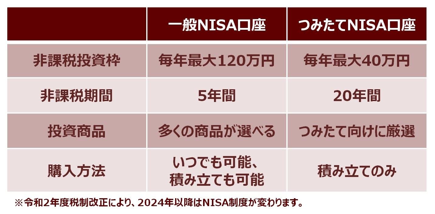 NISA口座、一般口座、特定口座の違い