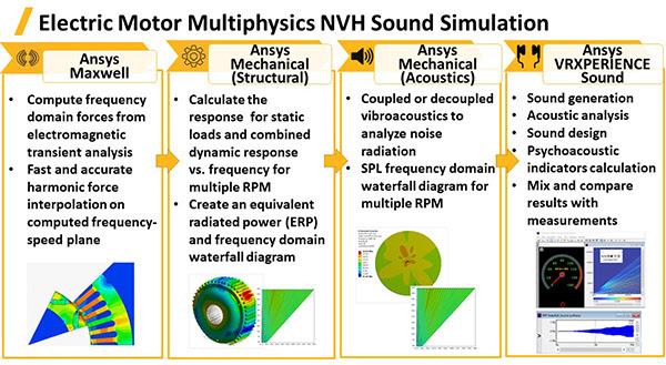 Рабочий процесс акустического расчёта для определения шумов, создаваемых электродвигателем