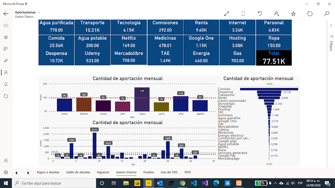 Power Bi Dashboard Rafael Santiago Cruz